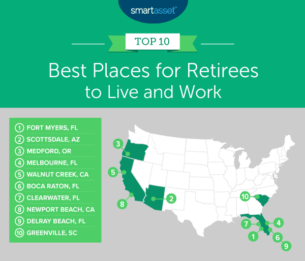 2020 best places to retire